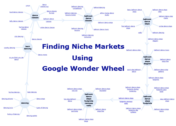 wonderwheel31 Finding Niche Markets Using Google Wonder Wheel